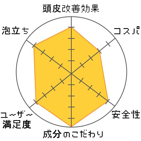 持田ヘルスケア コラージュフルフルスカルプシャンプー評価グラフ