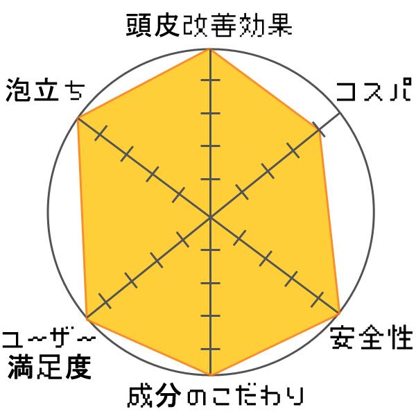 メソケアプラス スカルプフォーマットシャンプー評価グラフ