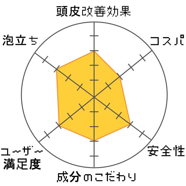 リマーユスカルプシャンプー評価グラフ